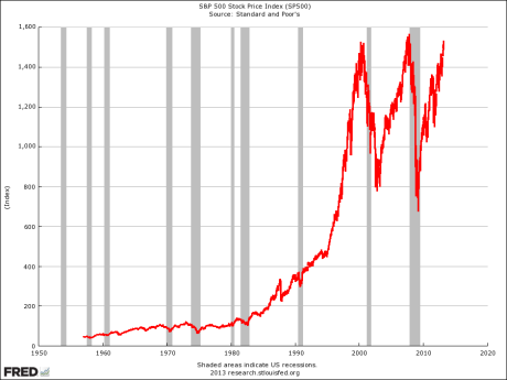 55-Year Chart of the S&P500