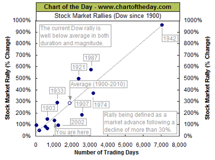 ChartOfTheDay