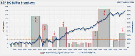 SP500-HistoricalRallies-Nominal-030815