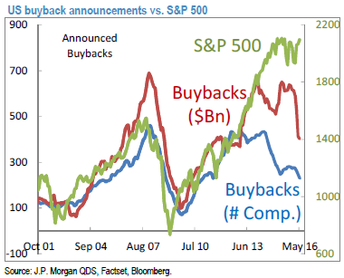 us_buybacks