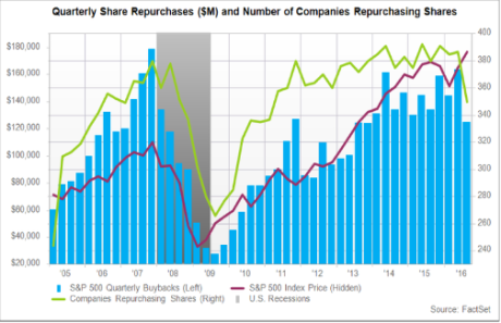 sharebuybacks